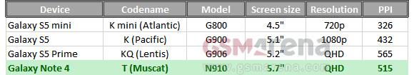 Характеристики дисплеев Samsung линейки Galaxy: S5 mini, S5, S5 Prime и Note 4