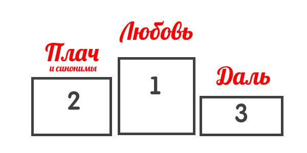 Топ-3 часто употребляемых слов в песнях Валентина Стрыкало